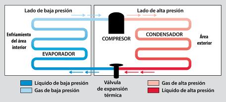 ciclo refrigeracion en climatización industrial
